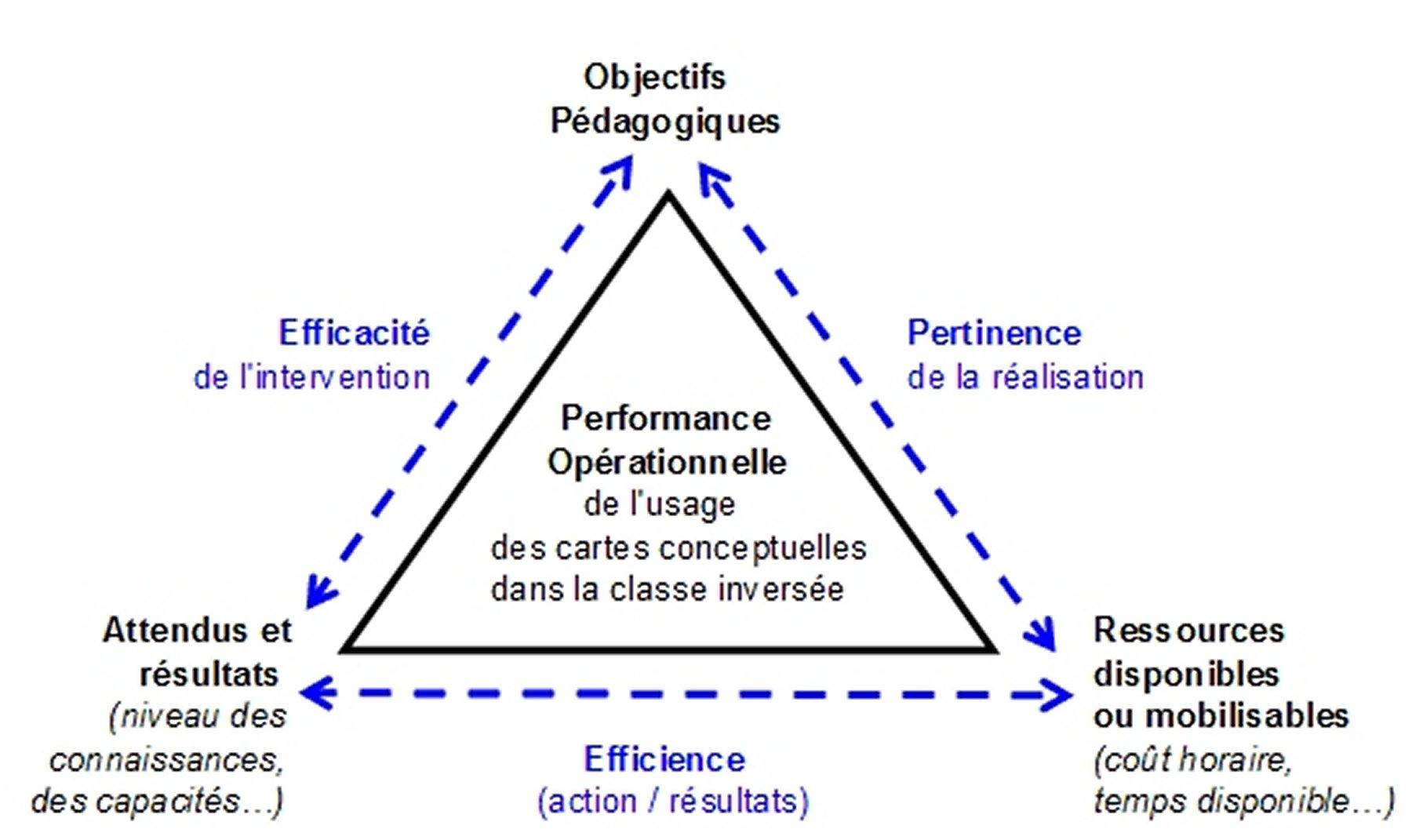 Distance Cours La Ville St V Ef Bf Bdrand